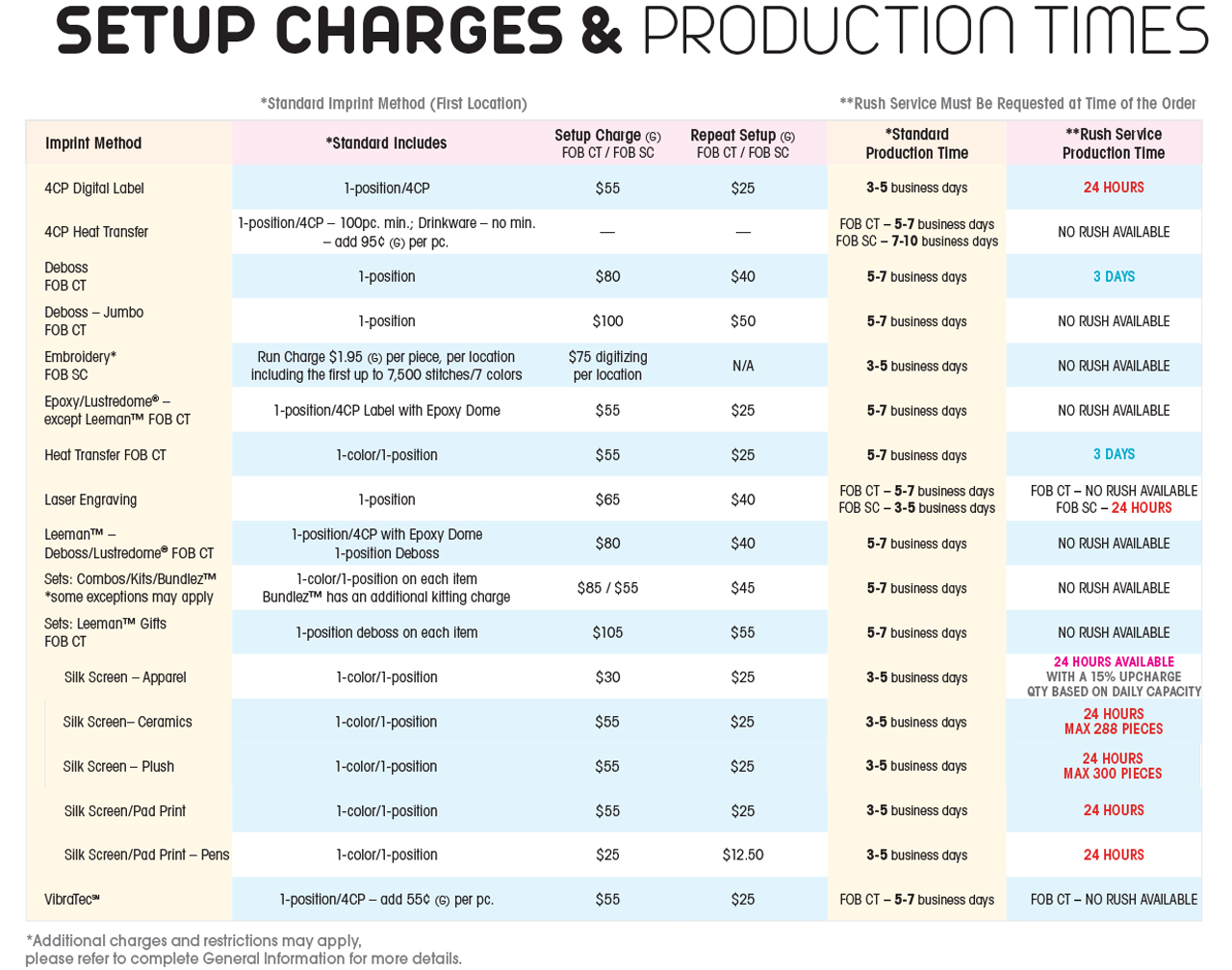 Setup Charges&Production Times